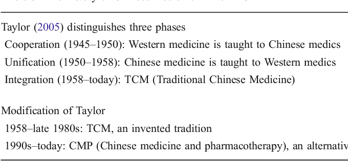 Table 3 from The History of Chinese Medicine in the People's