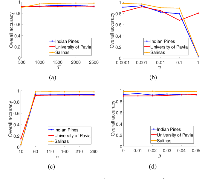 Figure 2 for Hyperspectral Image Classification With Context-Aware Dynamic Graph Convolutional Network