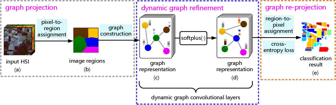 Figure 1 for Hyperspectral Image Classification With Context-Aware Dynamic Graph Convolutional Network