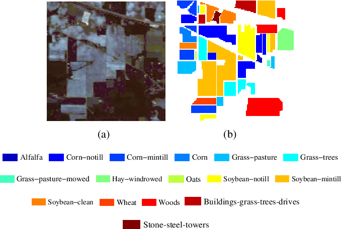 Figure 4 for Hyperspectral Image Classification With Context-Aware Dynamic Graph Convolutional Network