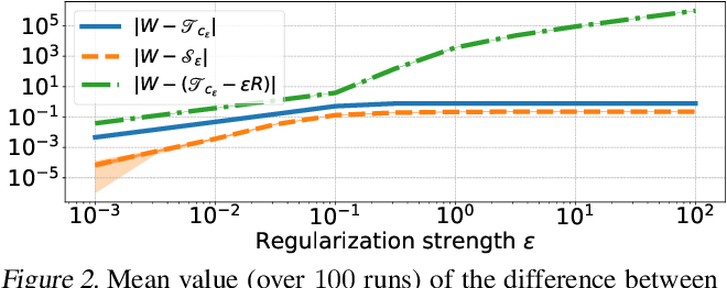 Figure 2 for Regularized Optimal Transport is Ground Cost Adversarial