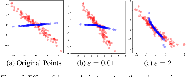 Figure 3 for Regularized Optimal Transport is Ground Cost Adversarial