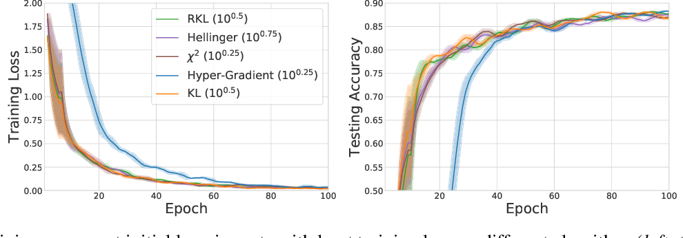 Figure 3 for Meta-Regularization: An Approach to Adaptive Choice of the Learning Rate in Gradient Descent