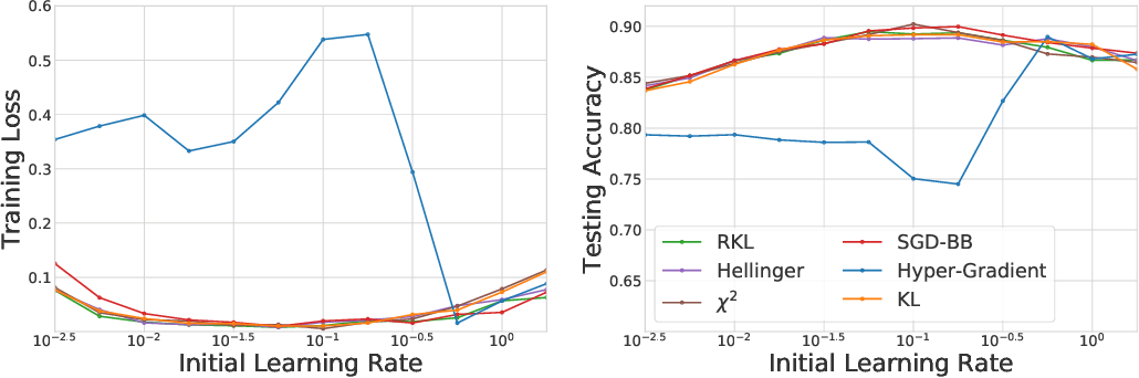 Figure 1 for Meta-Regularization: An Approach to Adaptive Choice of the Learning Rate in Gradient Descent