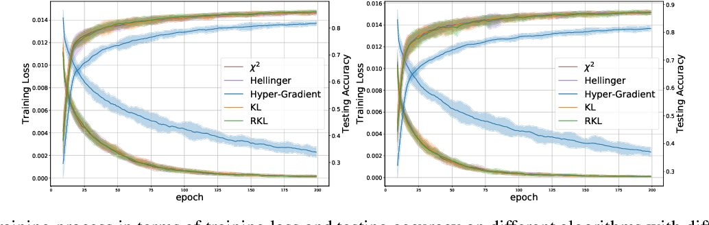 Figure 2 for Meta-Regularization: An Approach to Adaptive Choice of the Learning Rate in Gradient Descent