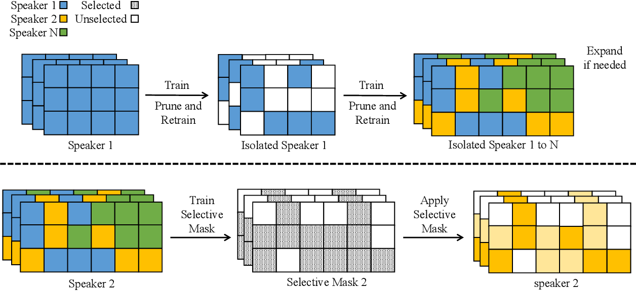 Figure 1 for FedSpeech: Federated Text-to-Speech with Continual Learning