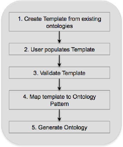Figure 1 for Populous: A tool for populating ontology templates
