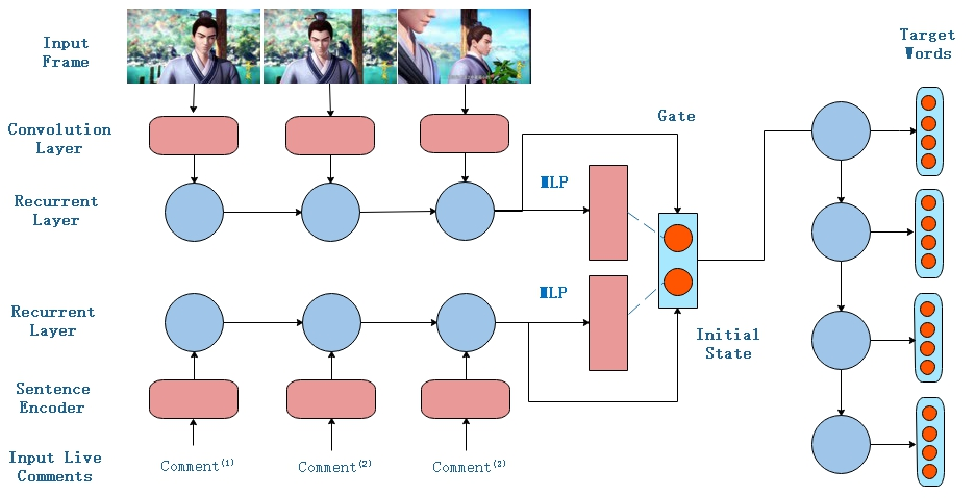 Figure 3 for Live Video Comment Generation Based on Surrounding Frames and Live Comments