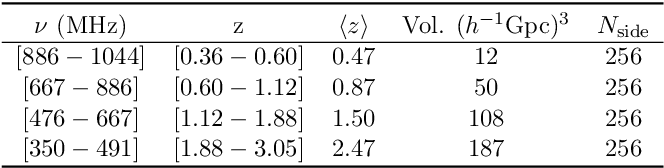Figure 4 for $\texttt{deep21}$: a Deep Learning Method for 21cm Foreground Removal