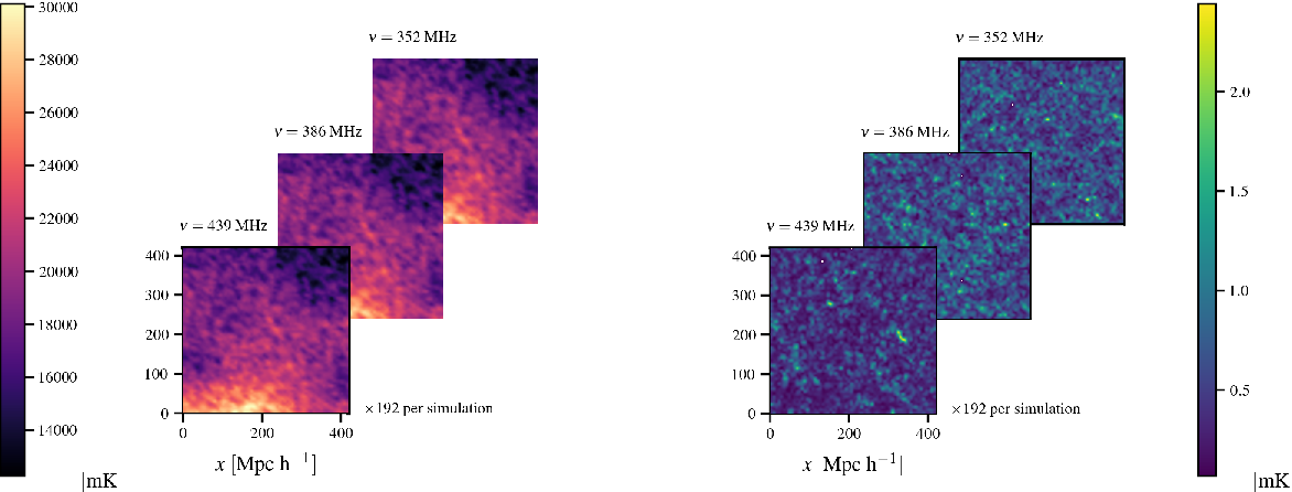 Figure 2 for $\texttt{deep21}$: a Deep Learning Method for 21cm Foreground Removal