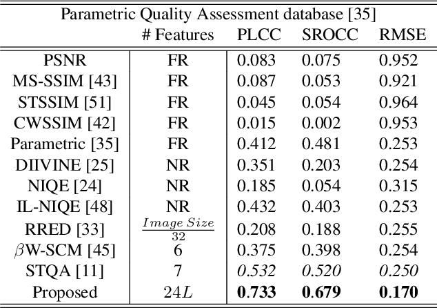 Figure 4 for Synthesized Texture Quality Assessment via Multi-scale Spatial and Statistical Texture Attributes of Image and Gradient Magnitude Coefficients