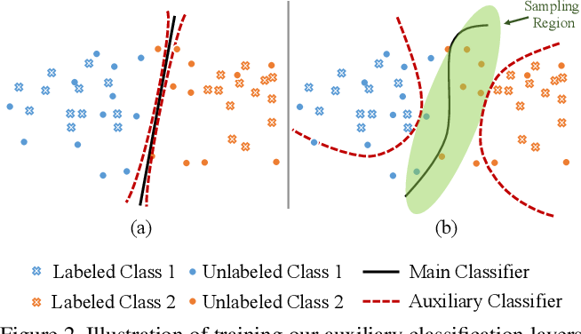 Figure 3 for MCDAL: Maximum Classifier Discrepancy for Active Learning