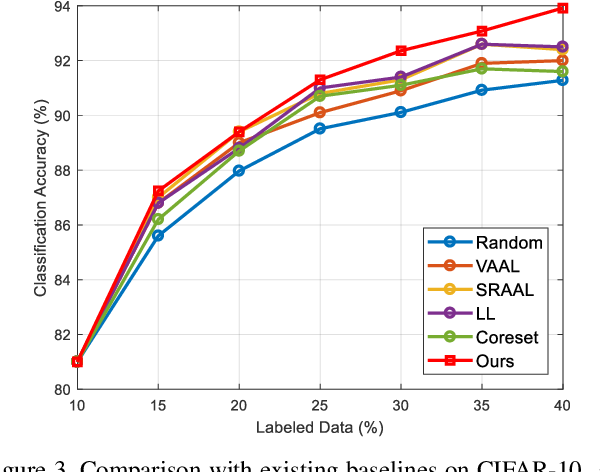 Figure 4 for MCDAL: Maximum Classifier Discrepancy for Active Learning