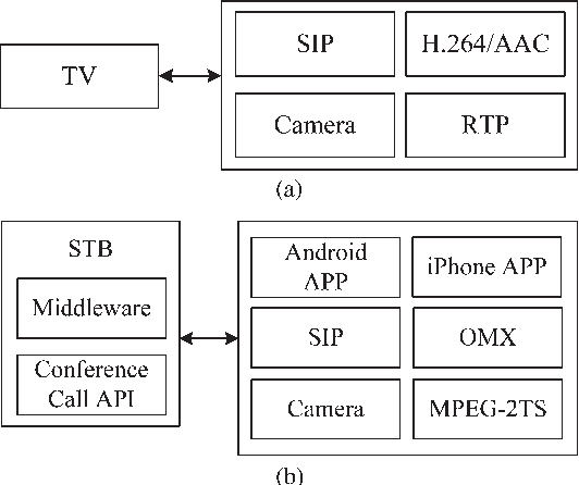 An Interactive IPTV System With Community Participation in Cloud