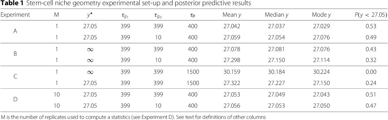 Figure 1 for POPE: Post Optimization Posterior Evaluation of Likelihood Free Models