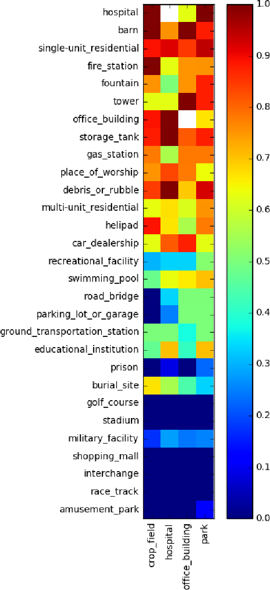 Figure 4 for Adversarial Examples in Remote Sensing