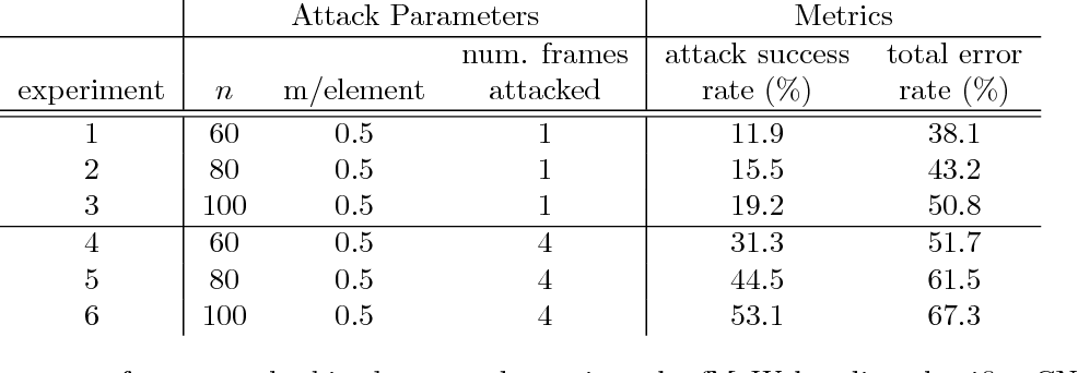 Figure 2 for Adversarial Examples in Remote Sensing