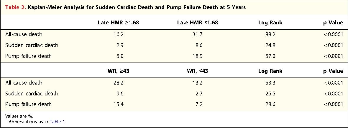 Table 2. Kaplan-Meier Analysis for Sudden Cardiac Death and Pump Failure Death at 5 Years