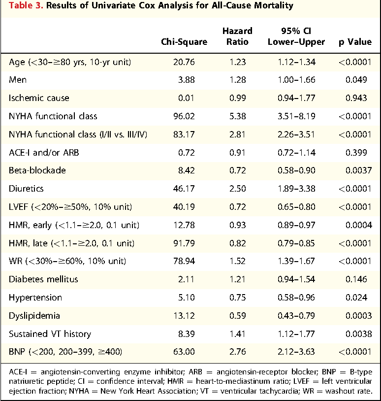 Table 3. Results of Univariate Cox Analysis for All-Cause Mortality