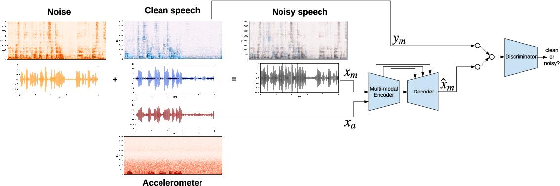 Figure 1 for SEANet: A Multi-modal Speech Enhancement Network
