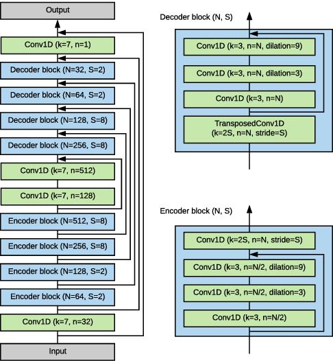Figure 3 for SEANet: A Multi-modal Speech Enhancement Network