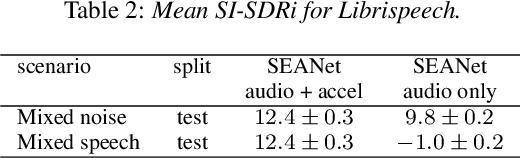 Figure 4 for SEANet: A Multi-modal Speech Enhancement Network