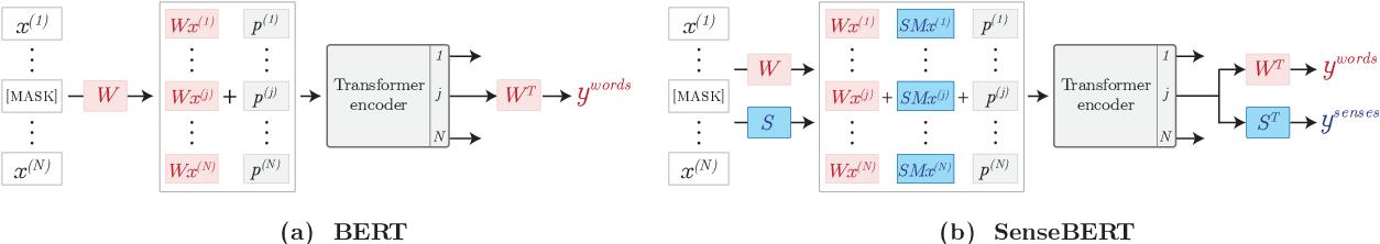 Figure 1 for SenseBERT: Driving Some Sense into BERT