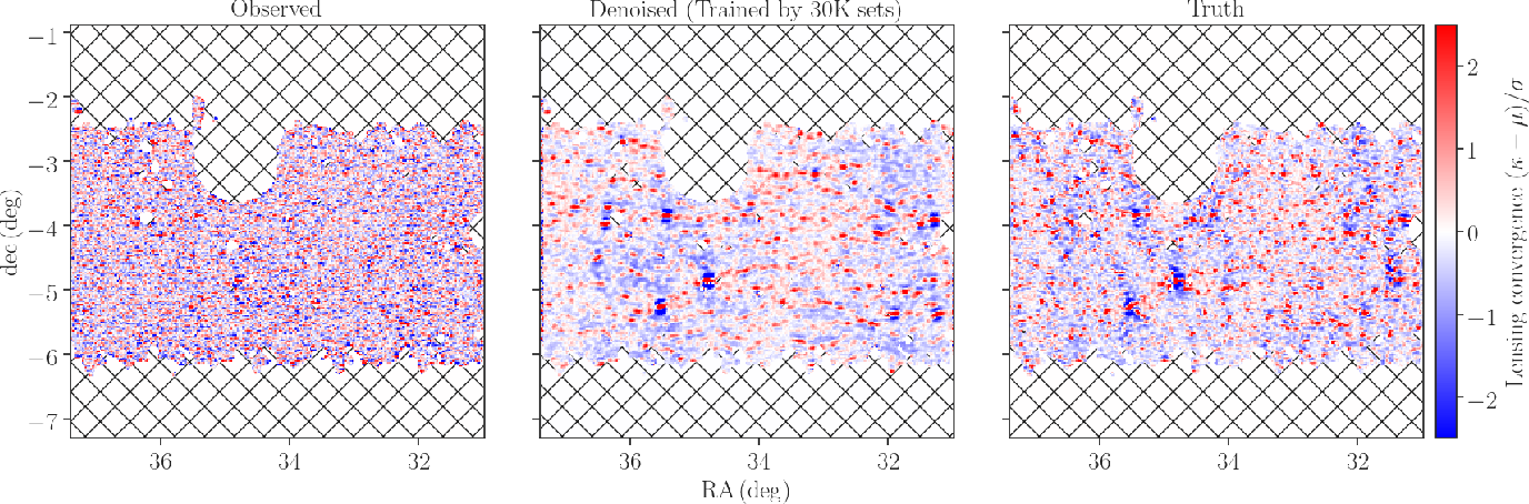 Figure 2 for Decoding Cosmological Information in Weak-Lensing Mass Maps with Generative Adversarial Networks