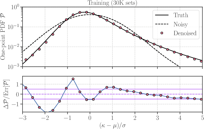 Figure 3 for Decoding Cosmological Information in Weak-Lensing Mass Maps with Generative Adversarial Networks
