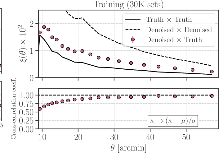 Figure 4 for Decoding Cosmological Information in Weak-Lensing Mass Maps with Generative Adversarial Networks