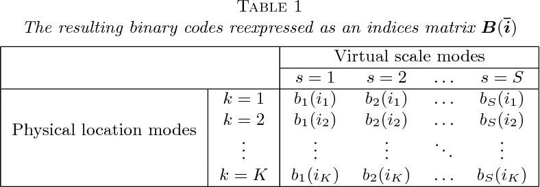 Figure 2 for Multiresolution Tensor Decomposition for Multiple Spatial Passing Networks