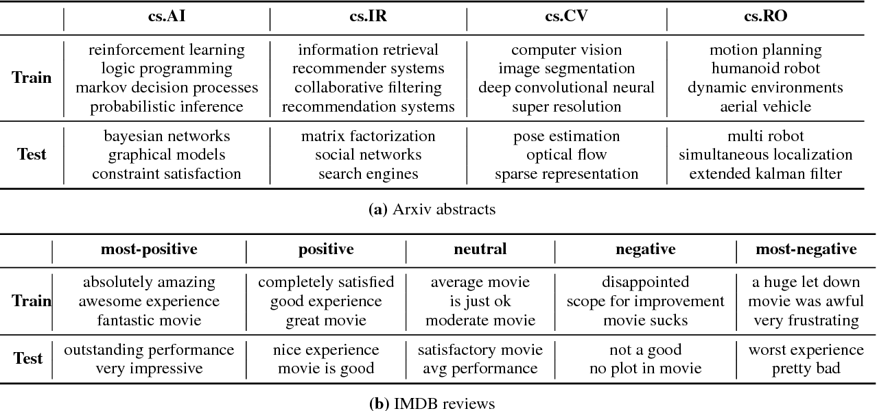 Figure 2 for Investigating the Working of Text Classifiers