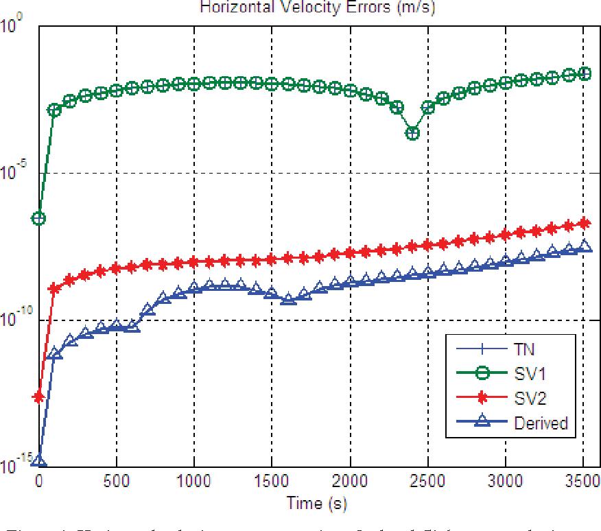 Figure 1 for Velocity/Position Integration Formula (II): Application to Inertial Navigation Computation