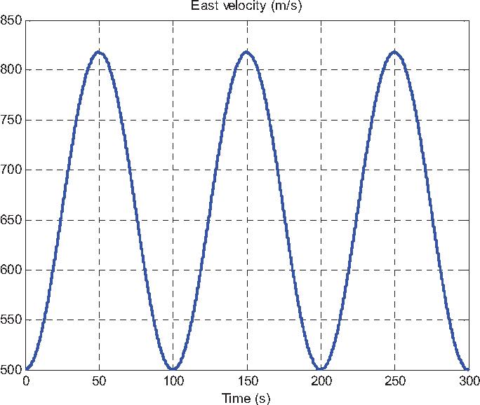 Figure 3 for Velocity/Position Integration Formula (II): Application to Inertial Navigation Computation
