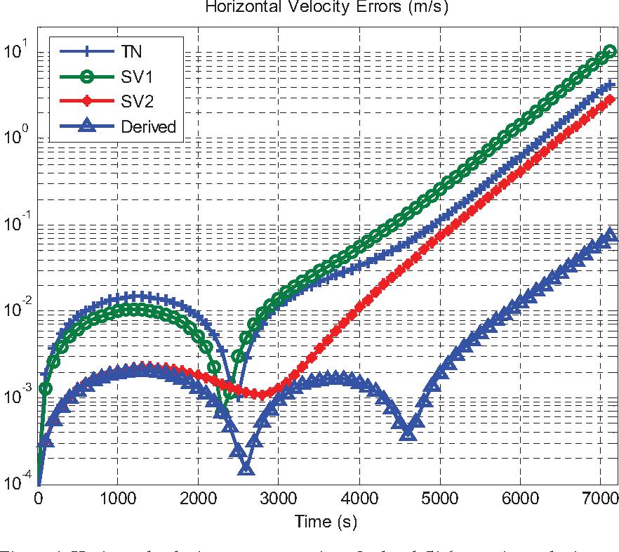 Figure 4 for Velocity/Position Integration Formula (II): Application to Inertial Navigation Computation