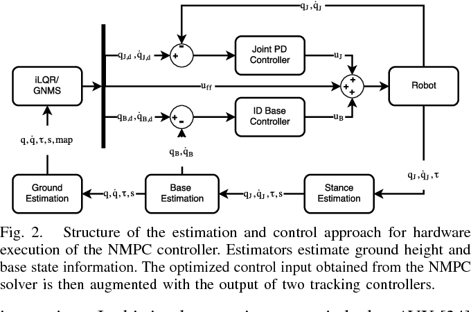 Figure 2 for Whole-Body Nonlinear Model Predictive Control Through Contacts for Quadrupeds
