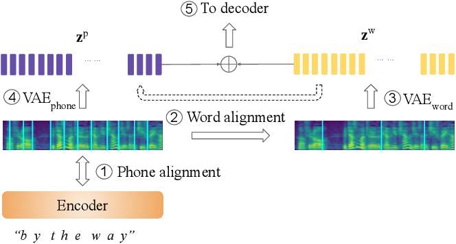Figure 1 for Fully-hierarchical fine-grained prosody modeling for interpretable speech synthesis