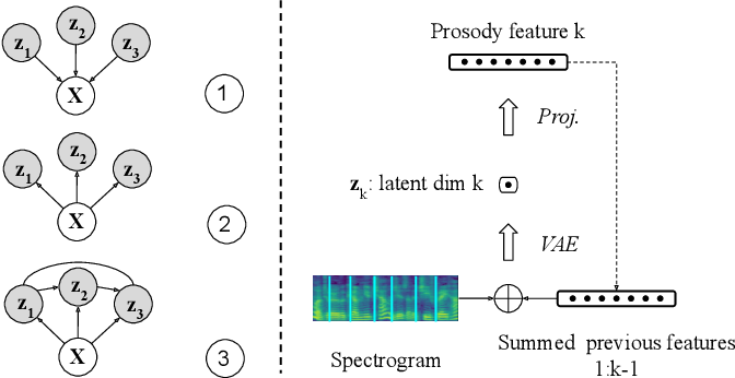 Figure 3 for Fully-hierarchical fine-grained prosody modeling for interpretable speech synthesis