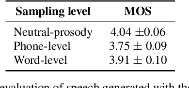 Figure 4 for Fully-hierarchical fine-grained prosody modeling for interpretable speech synthesis