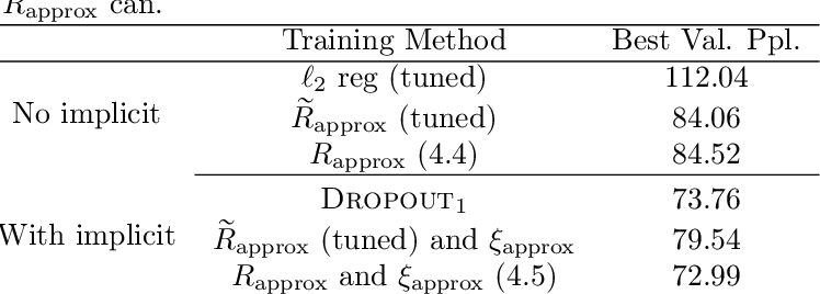 Figure 2 for The Implicit and Explicit Regularization Effects of Dropout