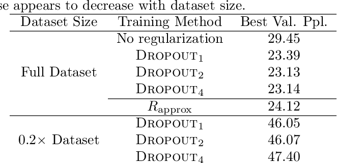 Figure 4 for The Implicit and Explicit Regularization Effects of Dropout