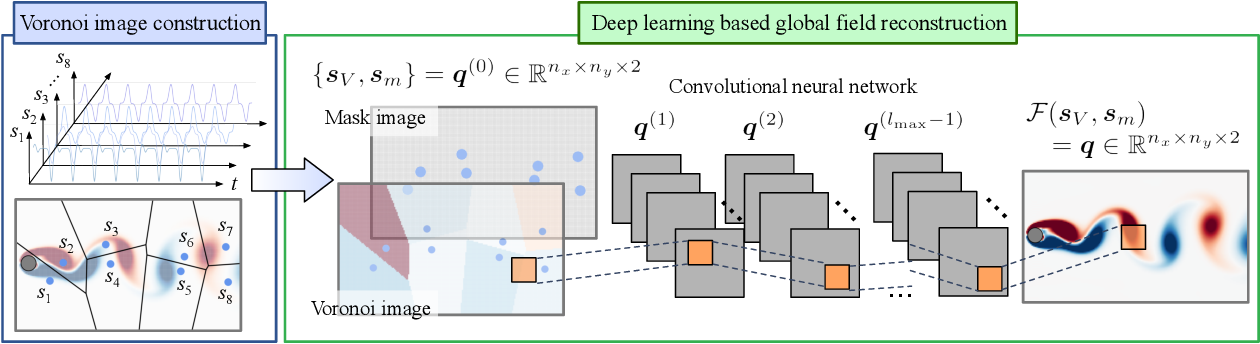 Figure 1 for Global field reconstruction from sparse sensors with Voronoi tessellation-assisted deep learning
