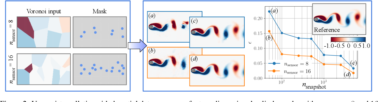 Figure 2 for Global field reconstruction from sparse sensors with Voronoi tessellation-assisted deep learning