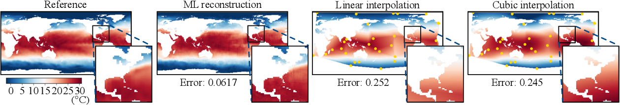 Figure 3 for Global field reconstruction from sparse sensors with Voronoi tessellation-assisted deep learning