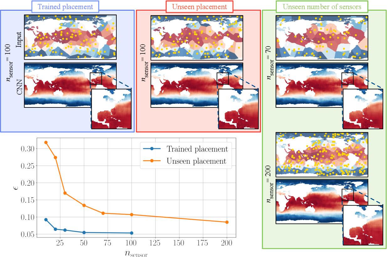 Figure 4 for Global field reconstruction from sparse sensors with Voronoi tessellation-assisted deep learning
