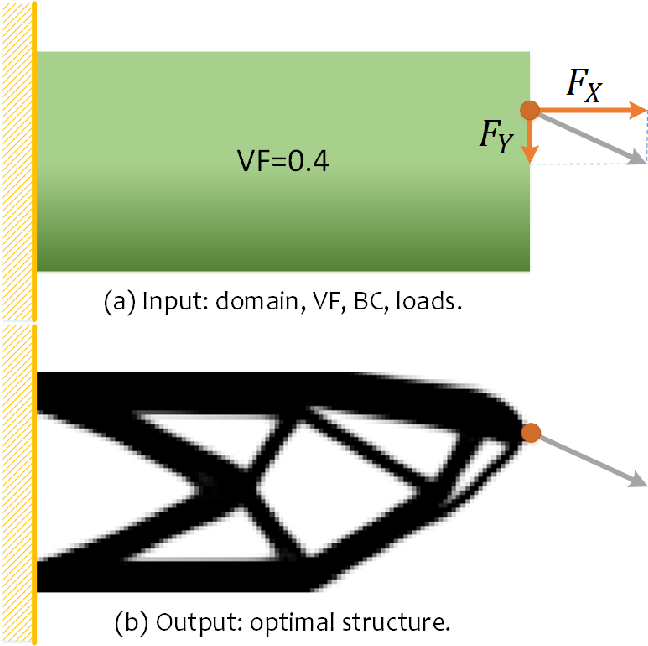 Figure 1 for TopologyGAN: Topology Optimization Using Generative Adversarial Networks Based on Physical Fields Over the Initial Domain