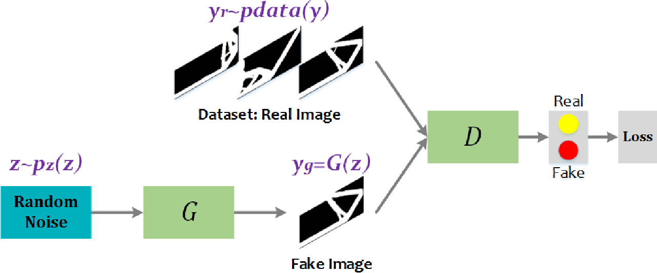 Figure 3 for TopologyGAN: Topology Optimization Using Generative Adversarial Networks Based on Physical Fields Over the Initial Domain