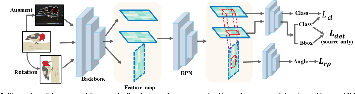 Figure 3 for RPCL: A Framework for Improving Cross-Domain Detection with Auxiliary Tasks