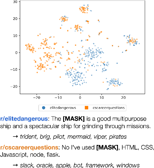 Figure 1 for Characterizing English Variation across Social Media Communities with BERT