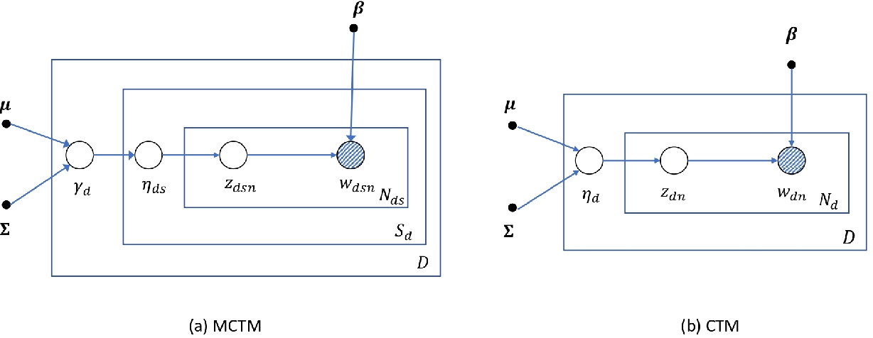 Figure 1 for A Multilayer Correlated Topic Model